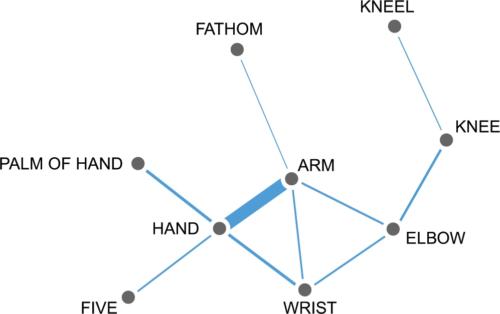 A colexification network (from Rzymski, Tresoldi, et al. 2020)